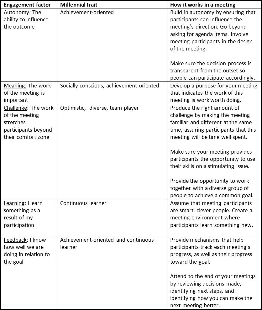 millenials-table